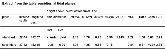 Calculating secondary port tide times (Maritime Safety Queensland)